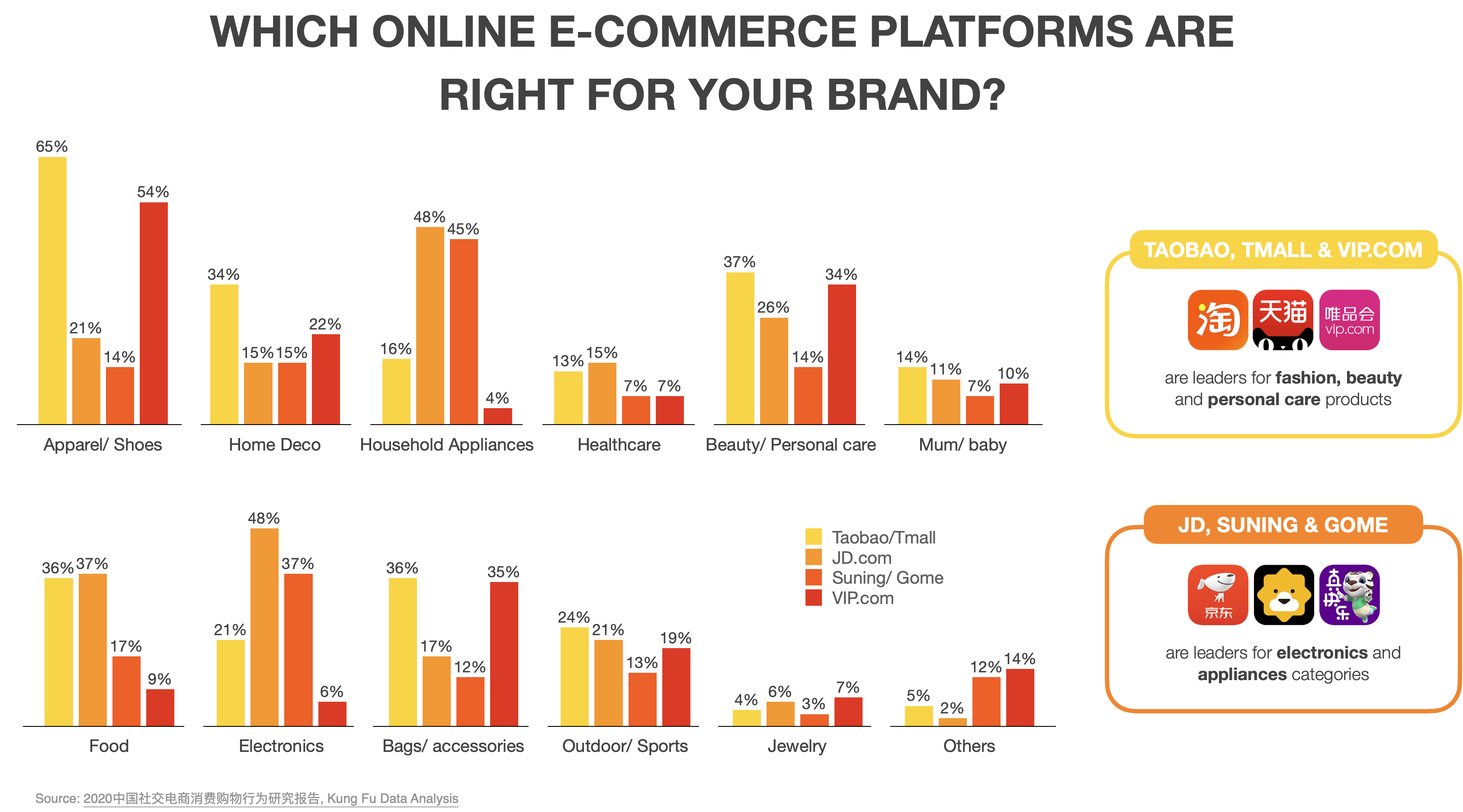 Which online e-commerce platforms are right for your brand