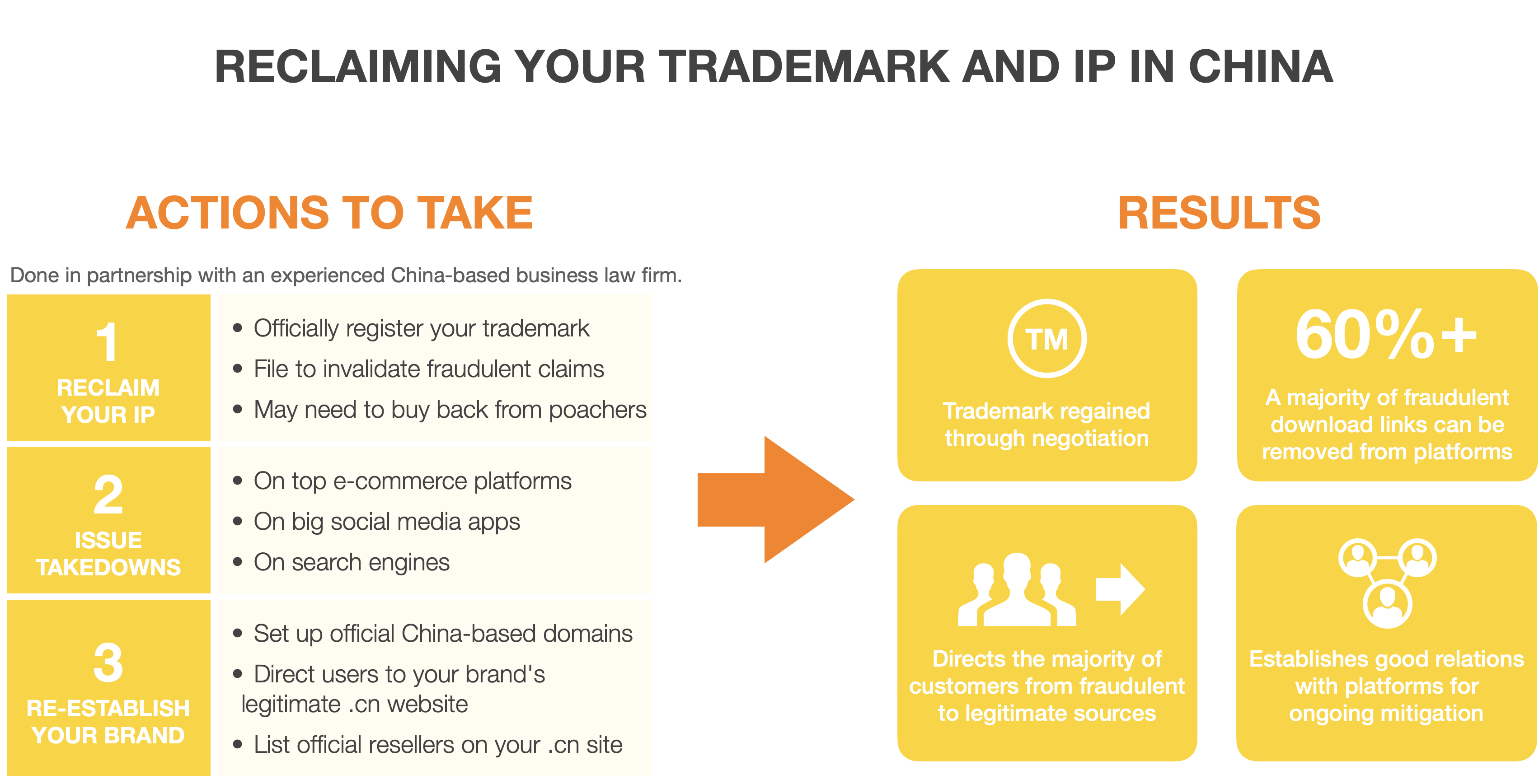 reclaiming your trademark and IP in China